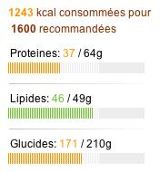 apport calorique