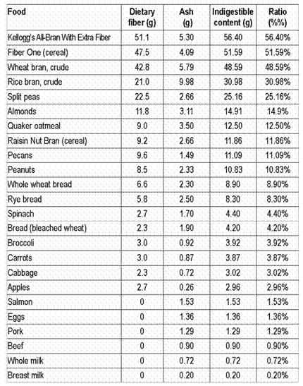 Tableau Aliments Riches En Fibres