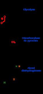 transformation chimique définition